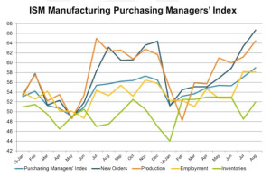 ISM-Manufacturing-Purchasing-Managers