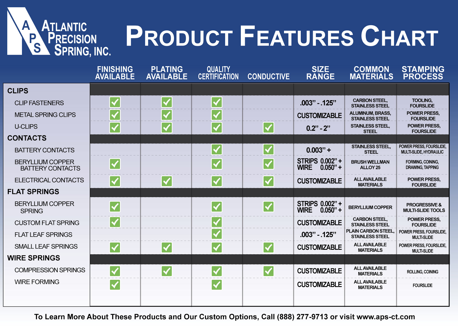 Metal Stamping Product Features Chart from Atlantic Precision Spring
